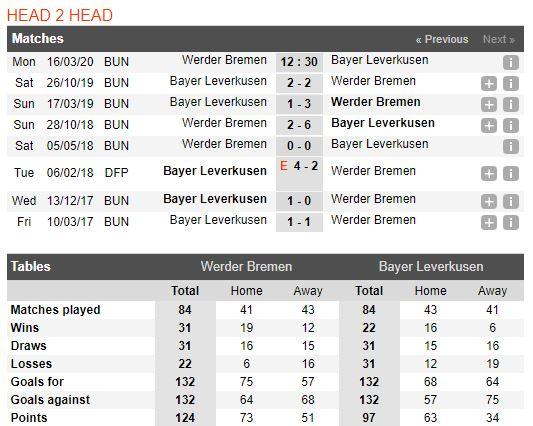 soi-keo-bong-da-Werder Bremen-vs-Bayer Leverkusen-–-02h30-14-03-2020-–-giai-ngoai-hang-anh-fa (3)