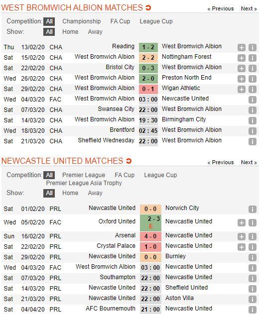 soi-keo-bong-da-west-bromwich-vs-newcastle-united-–-03h00-04-03-2020-–-cup-fa-anh-fa (3)