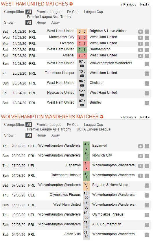 soi-keo-bong-da-West Ham United-vs-Wolverhampton-–-21h00-14-03-2020-–-giai-ngoai-hang-anh-fa (2)