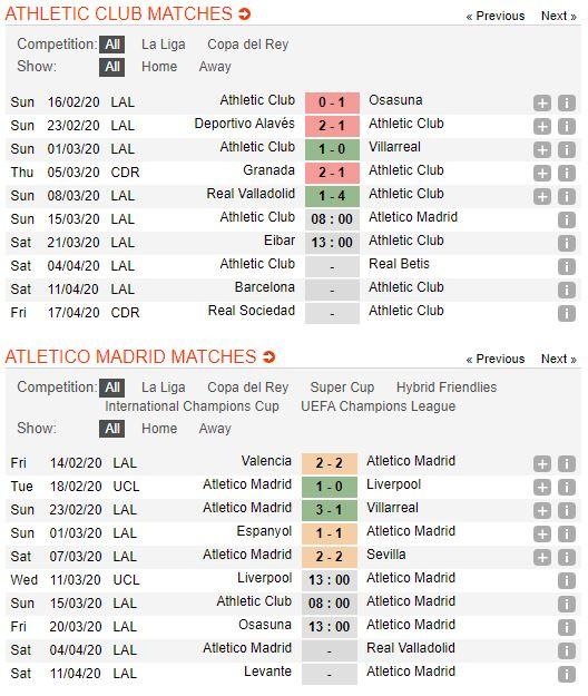 tip-bong-da-tran-norwich-city-vs-Atlético Madrid-–-22h00-14-03-2020-–-giai-ngoai-hang-anh-fa (4)