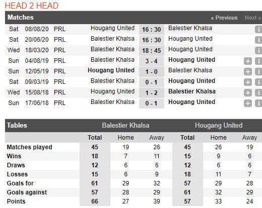 tip-bong-da-tran-norwich-city-vs-Hougang United-–-18h45-14-03-2020-–-giai-ngoai-hang-anh-fa (5)