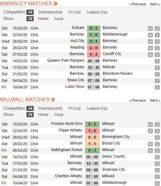 tip-bong-da-tran-norwich-city-vs-Millwall-–-02h45-14-03-2020-–-giai-ngoai-hang-anh-fa (4)