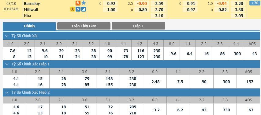 tip-bong-da-tran-norwich-city-vs-Millwall-–-02h45-14-03-2020-–-giai-ngoai-hang-anh-fa (2)