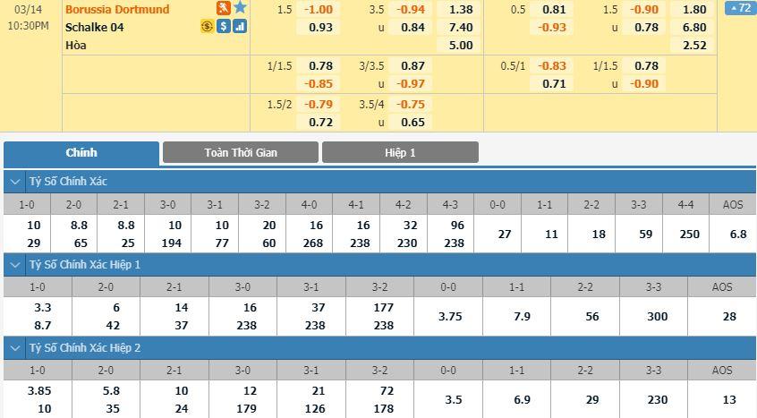 tip-bong-da-tran-norwich-city-vs-Schalke 04-–-21h30-14-03-2020-–-giai-ngoai-hang-anh-fa (2)