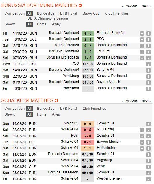 tip-bong-da-tran-norwich-city-vs-Schalke 04-–-21h30-14-03-2020-–-giai-ngoai-hang-anh-fa (4)