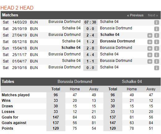 tip-bong-da-tran-norwich-city-vs-Schalke 04-–-21h30-14-03-2020-–-giai-ngoai-hang-anh-fa (5)
