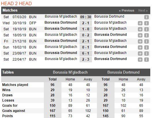 tip-bong-da-tran-borussia-m'gladbach-vs-borussia-dortmund-–-00h30-08-03-2020-–-giai-vdqg-duc-fa (4)
