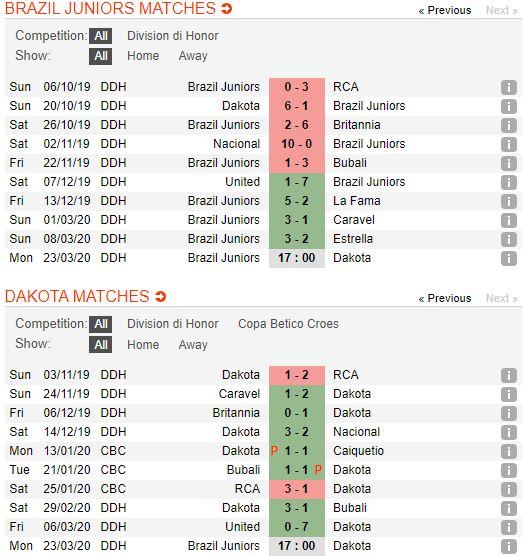 tip-bong-da-tran-norwich-city-vs-Dakota Aruba-–-07h00-14-03-2020-–-giai-ngoai-hang-anh-fa (4)