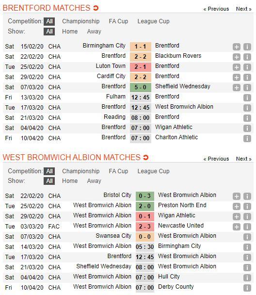 tip-bong-da-tran-norwich-city-vs-West Bromwich Albion-–-02h45-14-03-2020-–-giai-ngoai-hang-anh-fa (4)