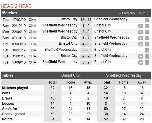 tip-bong-da-tran-norwich-city-vs-Sheffield Wednesday-–-02h45-14-03-2020-–-giai-ngoai-hang-anh-fa (5)