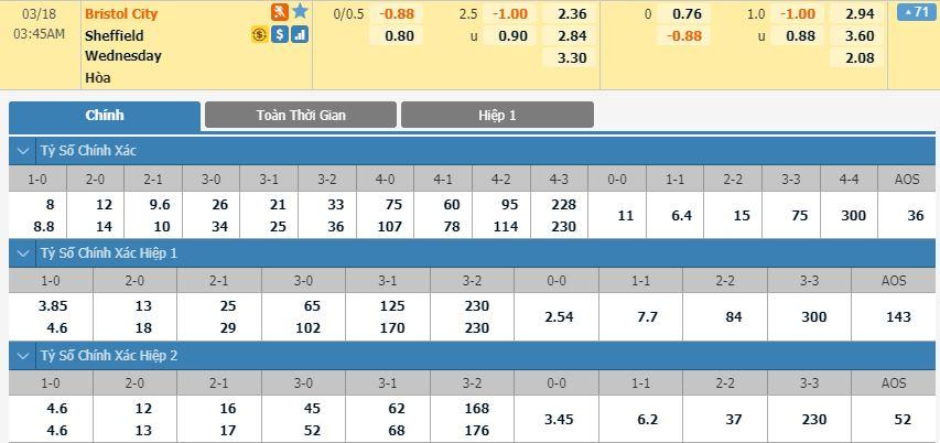 tip-bong-da-tran-norwich-city-vs-Sheffield Wednesday-–-02h45-14-03-2020-–-giai-ngoai-hang-anh-fa (2)
