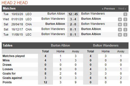 tip-bong-da-tran-burton-albion-vs-bolton-wanderers-–-02h45-11-03-2020-–-giai-hang-2-anh-fa (1)