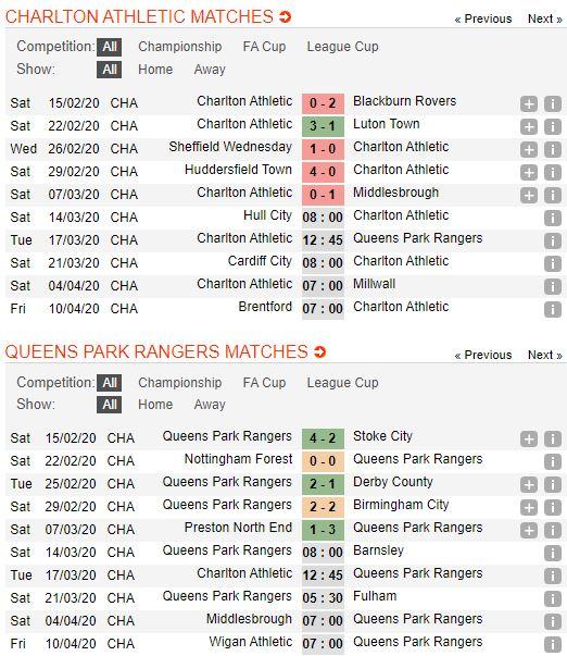 tip-bong-da-tran-norwich-city-vs-Queens Park Rangers-–-02h45-14-03-2020-–-giai-ngoai-hang-anh-fa (4)