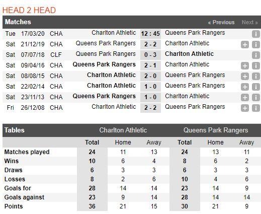 tip-bong-da-tran-norwich-city-vs-Queens Park Rangers-–-02h45-14-03-2020-–-giai-ngoai-hang-anh-fa (5)