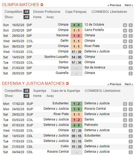 tip-bong-da-tran-club-olimpia-vs-defensa-y-justicia-–-07h30-12-03-2020-–-copa-libertadores-fa (2)