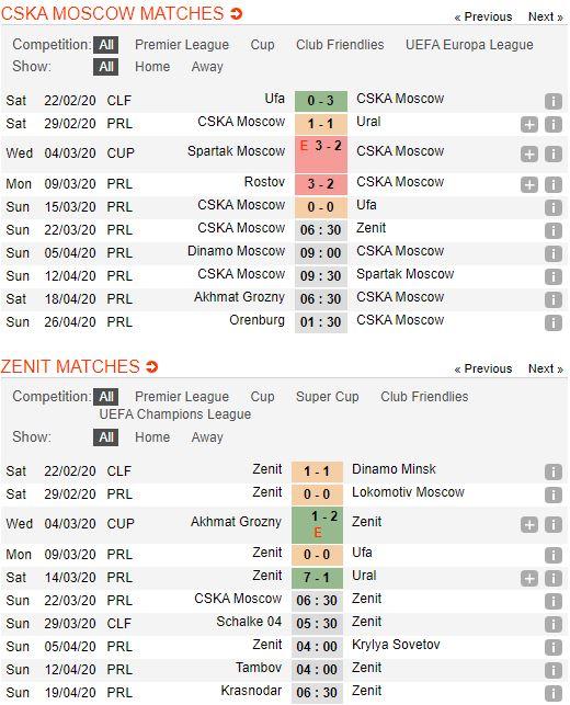 tip-bong-da-tran-norwich-city-vs-Zenit St. Petersburg-–-20h30-14-03-2020-–-giai-ngoai-hang-anh-fa (4)