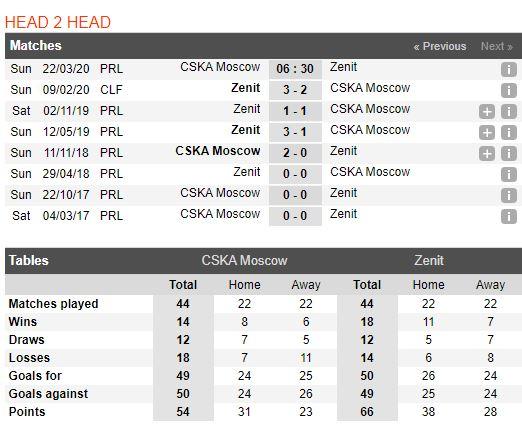 tip-bong-da-tran-norwich-city-vs-Zenit St. Petersburg-–-20h30-14-03-2020-–-giai-ngoai-hang-anh-fa (5)