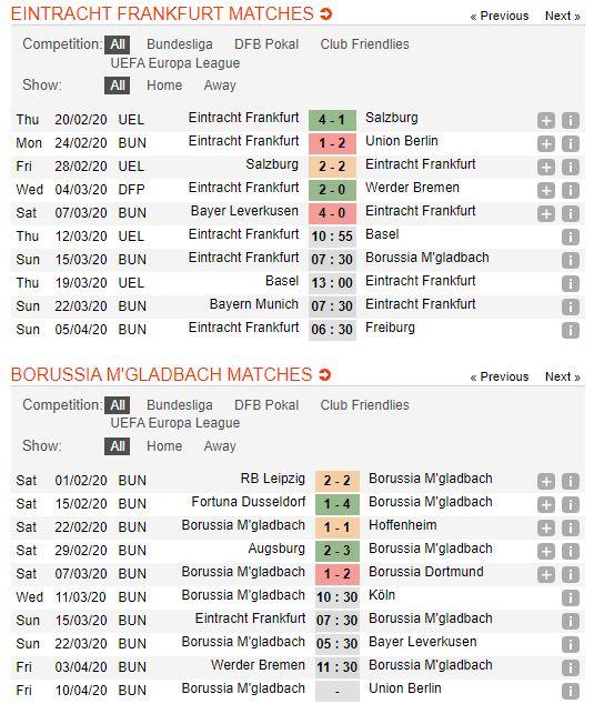 tip-bong-da-tran-norwich-city-vs-Borussia M'gladbach-–-21h30-14-03-2020-–-giai-ngoai-hang-anh-fa (4)
