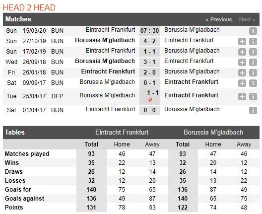 tip-bong-da-tran-norwich-city-vs-Borussia M'gladbach-–-21h30-14-03-2020-–-giai-ngoai-hang-anh-fa (5)