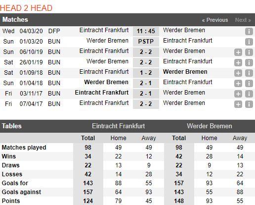 tip-bong-da-tran-eintracht-frankfurt-vs-werder-bremen-–-02h45-05-03-2020-–-cup-quoc-gia-duc-fa (3)