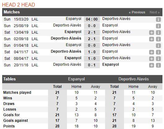 tip-bong-da-tran-norwich-city-vs-Deportivo Alavés-–-18h00-14-03-2020-–-giai-ngoai-hang-anh-fa (5)