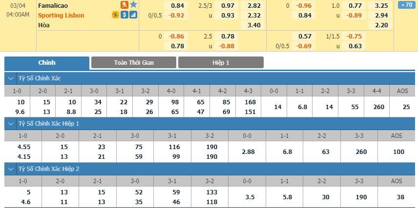 tip-bong-da-tran-famalicao-vs-sporting-cp-–-03h00-04-03-2020-–-giai-vdqg-bo-dao-nha-fa (4)