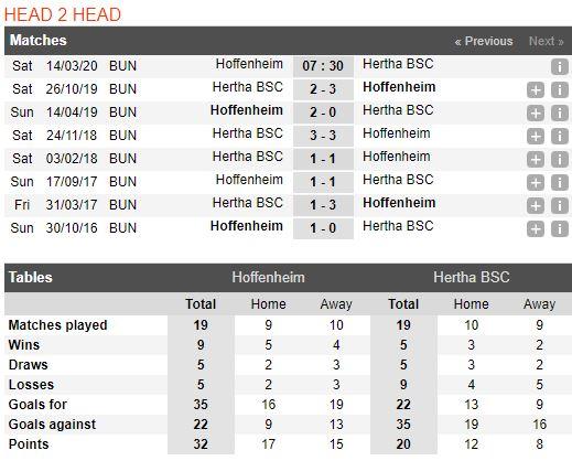 tip-bong-da-tran-norwich-city-vs-Hertha Berlin-–-21h30-14-03-2020-–-giai-ngoai-hang-anh-fa (5)