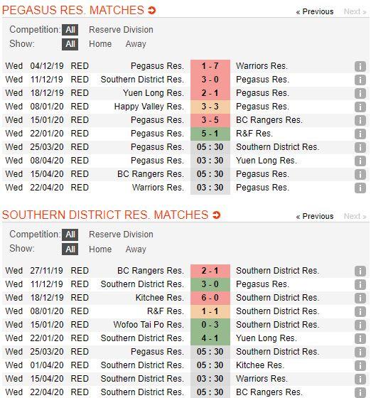 tip-bong-da-tran-norwich-city-vs-Southern District Reserve-–-19h30-14-03-2020-–-giai-ngoai-hang-anh-fa (4)