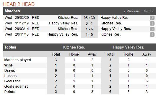 tip-bong-da-tran-norwich-city-vs-Hong Kong Rangers Reserve-–-17h30-14-03-2020-–-giai-ngoai-hang-anh-fa (5)