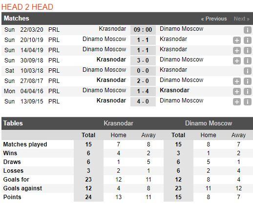 tip-bong-da-tran-norwich-city-vs-Dynamo Moscow-–-23h00-14-03-2020-–-giai-ngoai-hang-anh-fa (5)