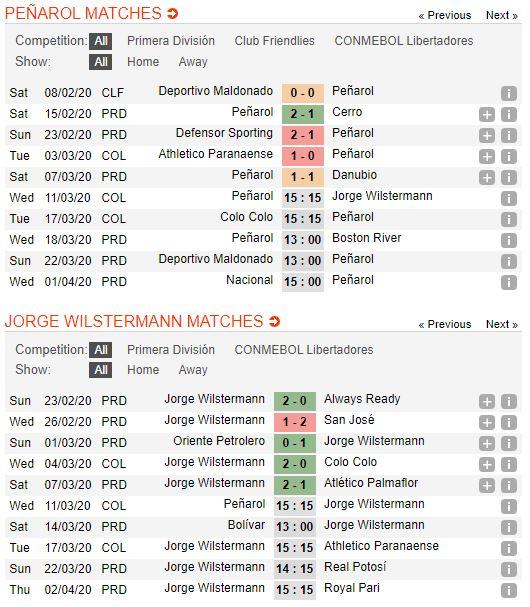 tip-bong-da-tran-peñarol-vs-jorge-wilstermann-–-05h15-12-03-2020-–-copa-libertadores-fa (2)