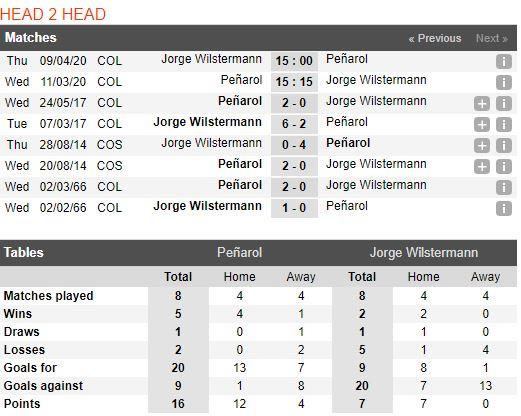 tip-bong-da-tran-peñarol-vs-jorge-wilstermann-–-05h15-12-03-2020-–-copa-libertadores-fa (3)