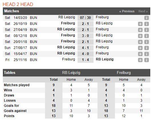 tip-bong-da-tran-norwich-city-vs-Freiburg-–-21h30-14-03-2020-–-giai-ngoai-hang-anh-fa (5)