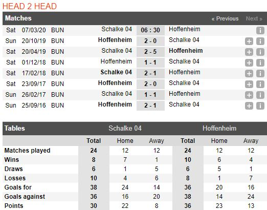 tip-bong-da-tran-schalke-04-vs-hoffenheim-–-21h30-07-03-2020-–-giai-vdqg-duc-fa (3)
