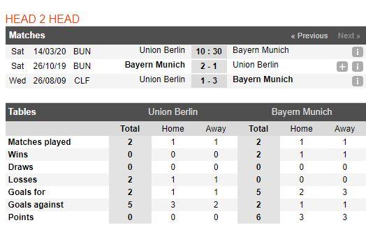 tip-bong-da-tran-norwich-city-vs-Bayern Munich-–-00h30-14-03-2020-–-giai-ngoai-hang-anh-fa (5)