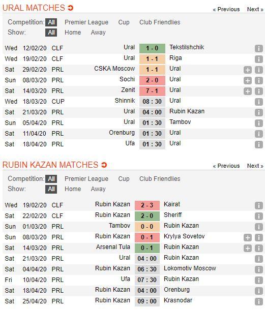 tip-bong-da-tran-norwich-city-vs-Rubin Kazan-–-18h00-14-03-2020-–-giai-ngoai-hang-anh-fa (4)