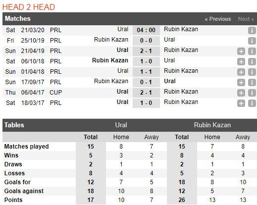 tip-bong-da-tran-norwich-city-vs-Rubin Kazan-–-18h00-14-03-2020-–-giai-ngoai-hang-anh-fa (5)