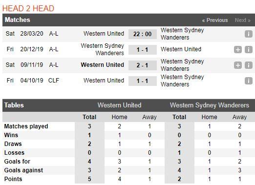 tip-bong-da-tran-norwich-city-vs-Western Sydney Wanderers-–-12h00-14-03-2020-–-giai-ngoai-hang-anh-fa (5)