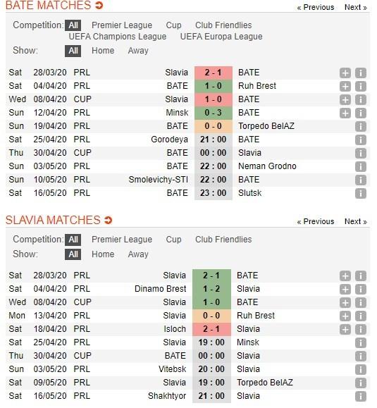 soi-keo-bong-da-bate-borisov-vs-slavia-mozyr-–-00h00-–-30-04-2020-–-cup-quoc-gia-belarus-3