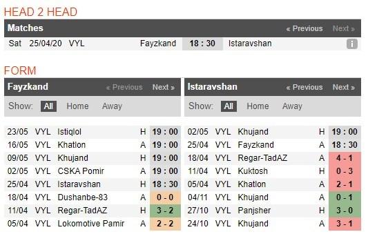 soi-keo-bong-da-faizkand-vs-istaravshan-–-18h30-–-25-04-2020-–-vdqg-tajikistan-4