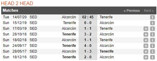 alcorcon-vs-tenerife-–-nhan-dinh-bong-da-02h45-ngay-14-07-2020-canh-tranh-truc-tiep-3