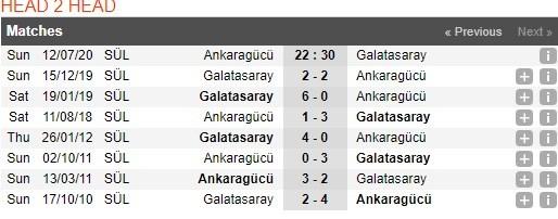 ankaragucu-vs-galatasaray-–-nhan-dinh-bong-da-22h30-ngay-12-07-2020-con-moi-than-thuoc-3
