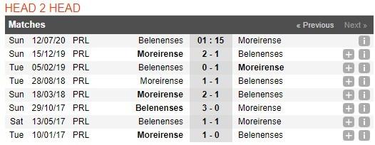 belenenses-vs-moreirense-–-nhan-dinh-bong-da-01h15-ngay-12-07-2020-tam-ly-lo-so-3