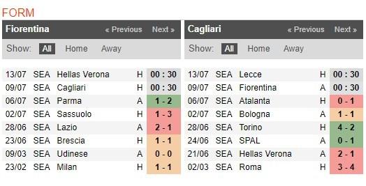 fiorentina-vs-cagliari-–-nhan-dinh-bong-da-00h30-ngay-09-07-2020-xet-do-on-dinh-2