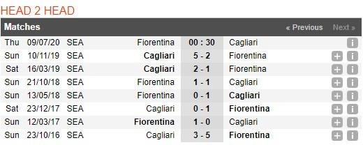 fiorentina-vs-cagliari-–-nhan-dinh-bong-da-00h30-ngay-09-07-2020-xet-do-on-dinh-3