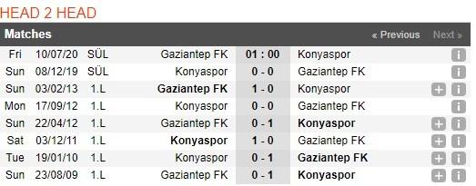 gaziantep-fk-vs-konyaspor-–-nhan-dinh-bong-da-01h00-ngay-10-07-2020-hoan-canh-doi-lap-3