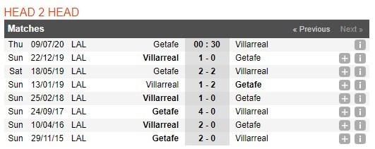 getafe-vs-villarreal-–-nhan-dinh-bong-da-00h30-ngay-09-07-2020-lua-chon-hop-ly-3