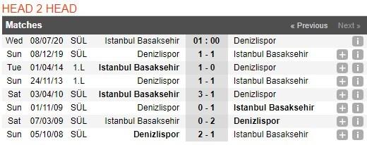 istanbul-basaksehir-vs-denizlispor-–-nhan-dinh-bong-da-01h00-ngay-08-07-2020-tiep-tuc-thang-tien-3