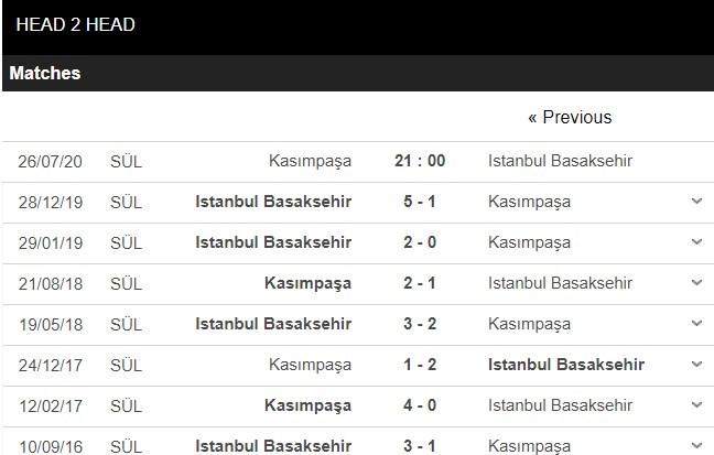 ac-milan-vs-Istanbul Basaksehir-–-nhan-dinh-bong-da-21h00-ngay-16-07-2020-hung-phan-dang-tran-3