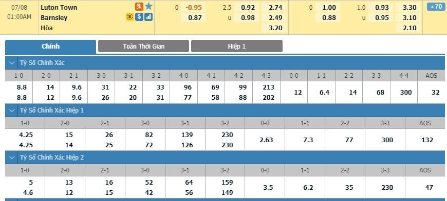 luton-vs-barnsley-–-nhan-dinh-bong-da-00h00-ngay-08-07-2020-tran-chung-ket-nguoc-1